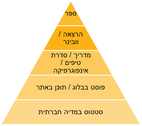 פירמידת התוכן