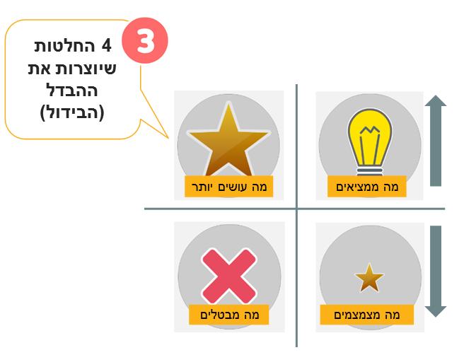 ארבע_ההחלטות